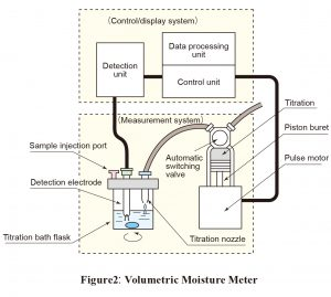 Figure2: Volumetric Moisture Meter