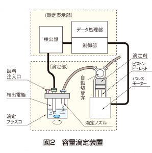 図2 容量滴定装置