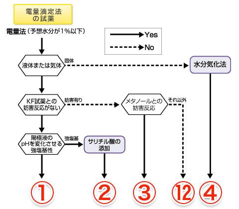試薬の選び方(電量滴定法)