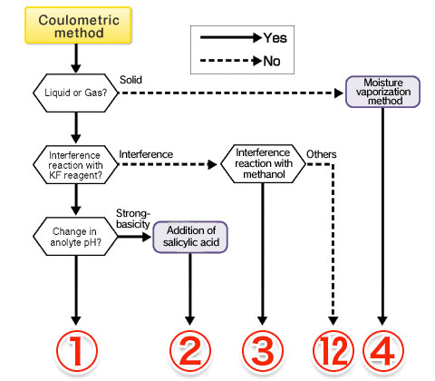 Selection Procedure Coulometric Method