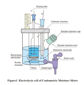 Figure1: Electrolysis cell of Coulometric Moisture Meter