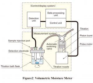 Figure2: Volumetric Moisture Meter